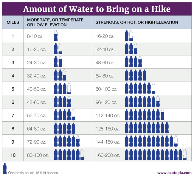 Chart showing how much water to bring on a hike, by mile and difficulty