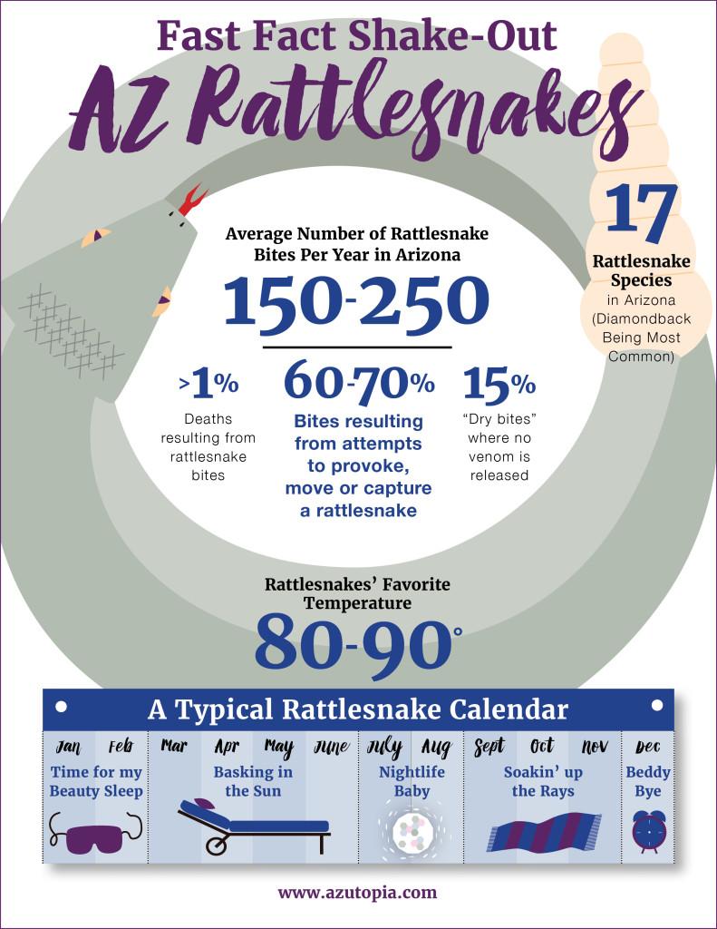 Arizona Rattlesnake Factoid, Chart, Rattlesnakes in Arizona, Rattlesnake Activity Calendar